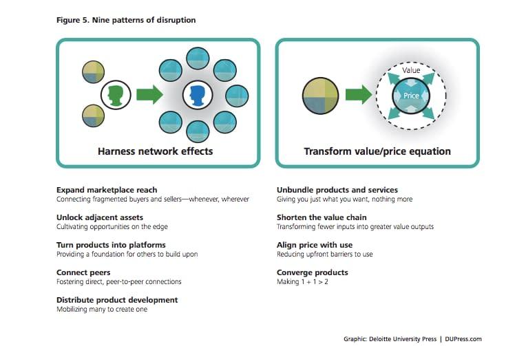 patterns on disruption
