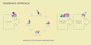 Agency Process