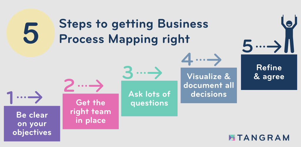 5 steps to getting Business Process Mapping right